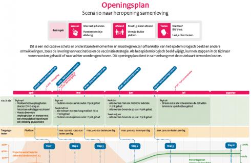 Kabinet: Openingsplan moet perspectief bieden voor heropening van cultuur